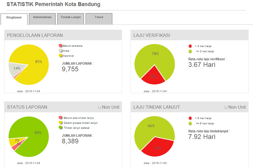 Screenshot of Lapor dashboard for Bandung City.