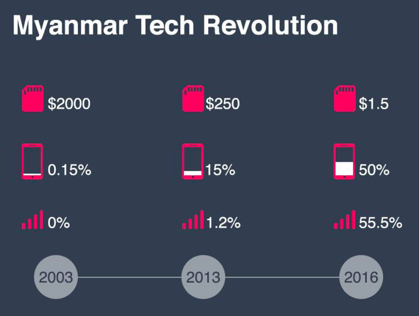 myanmar tech revolution