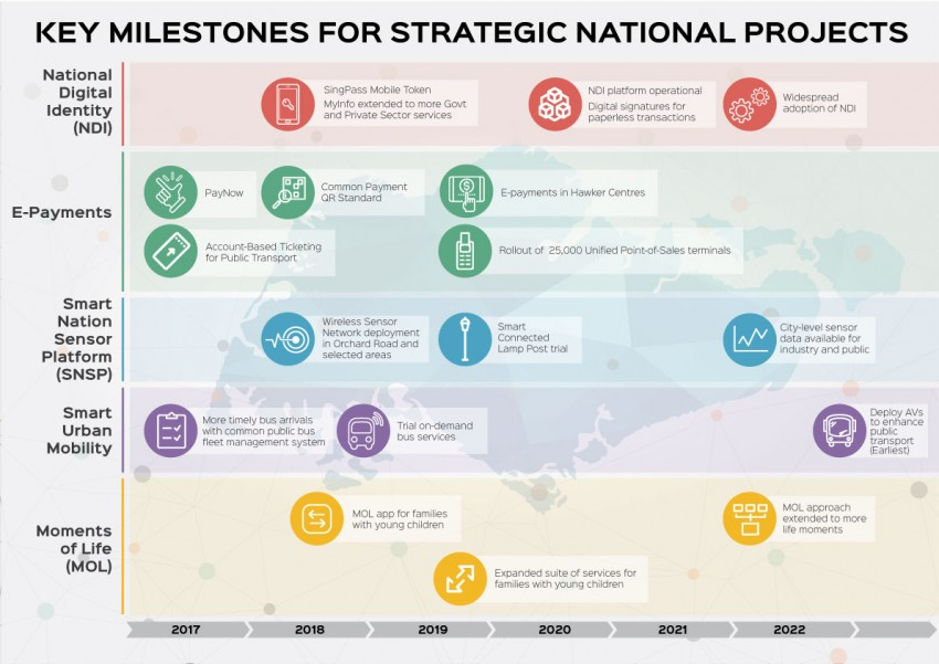 Infographic - Key Milestones for Strategic National Projects