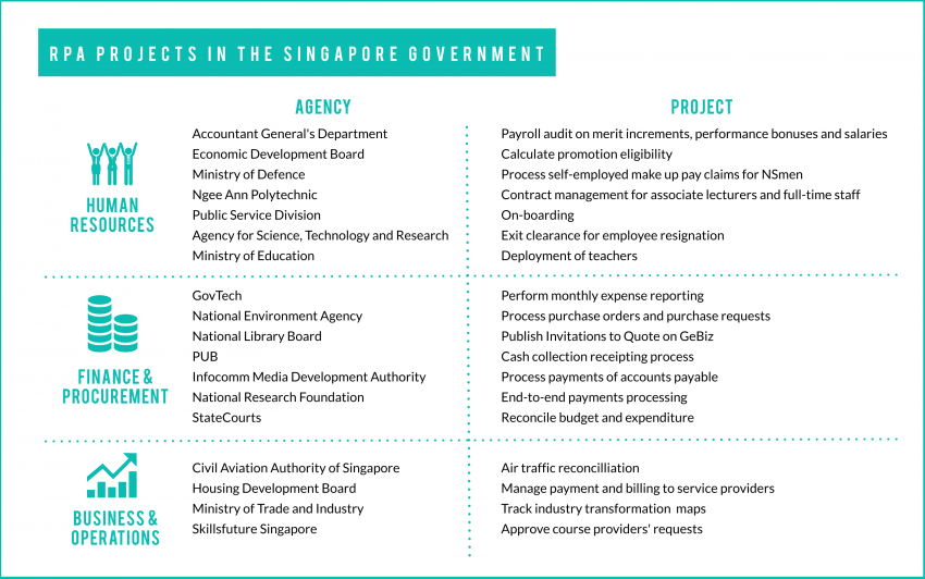 How Singapore is reshaping the civil service with robots